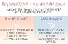 图表新闻:期待美朝领导人第二次会晤将取得积极成果