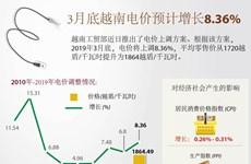 图表新闻: 3月底越南电价预计增长8.36%