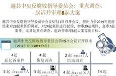 图表新闻:越共中央反腐败指导委员会重点调查、起诉并审理8起大案