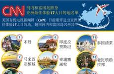 图表新闻:河内和富国岛跻身亚洲最佳体验17大目的地名单