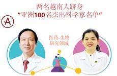 """图表新闻:两名越南人跻身 """"亚洲100名杰出科学家名单"""""""