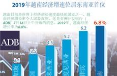 图表新闻:2019年越南经济增速位居东南亚首位