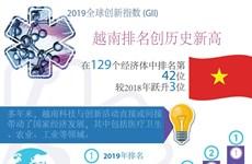 图表新闻: 越南全球创新指数排名提升3位
