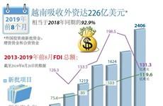 图表新闻:2019年前8月越南吸收外资达226亿美元
