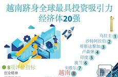 图表新闻:越南跻身全球最具投资吸引力经济体20强