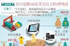 图表新闻:出口总额100亿美元以上的5种商品