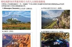 图表新闻:韩松洞跻身世界最具吸引力的九大探险游路线