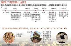 图表新闻: 越南广南省美山圣地