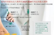 图表新闻:越南的育龄妇女人数将在2027-2028年间达到最大规模