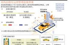 图表新闻:河内出租车运营管理法规草案