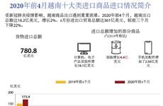 图表新闻:2020年前4月越南十大类进口商品进口情况简介