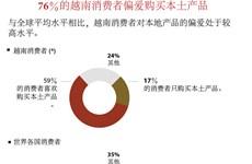 图表新闻:76%的越南消费者偏爱购买本土产品