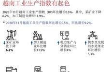 图表新闻:越南工业生产指数有起色