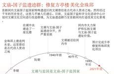 图表新闻:文庙-国子监遗迹群:修复方亭楼 美化金珠邱