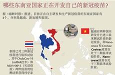 图表新闻:哪些东南亚国家正在开发自己的新冠疫苗?