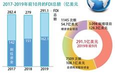 图表新闻:越南吸引FDI资金*291.1亿美元