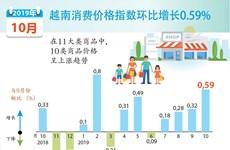 图表新闻:越南消费价格指数环比增长0.59%