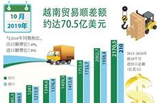 图表新闻:2019年前10月越南贸易顺差额约达70.5亿美元