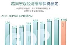 图表新闻:越南宏观经济继续保持稳定