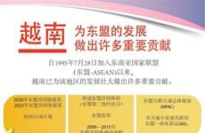 图表新闻:越南为东盟的发展做出许多重要贡献