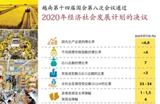 图表新闻:越南第十四届国会第八次会议通过关于2020年经济社会发展计划的决议
