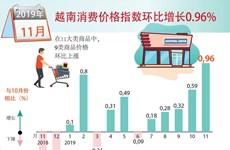 图表新闻:越南消费价格指数环比增长0.96%