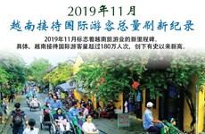 图表新闻:2019年11月越南接待国际游客总量刷新纪录