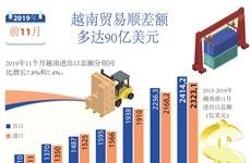 图表新闻:2019年前11月越南贸易顺差额多达90亿美元
