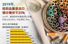 图表新闻:2019年越南纺织品服装出口预计增长 7.55%