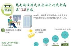 图表新闻:越南新注册成立企业创历史新高