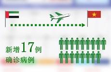 越南新增17例新冠肺炎确诊病例 全数由外地传入