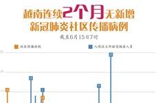 图表新闻:越南连续2个月无新增新冠肺炎社区传播病例