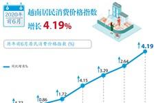 图表新闻:越南居民消费价格指数增长 4.19%