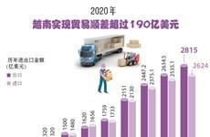 图表新闻:2020年越南实现贸易顺差超过190亿美元