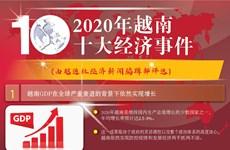 图表新闻:越通社评选2020年越南十大经济事件