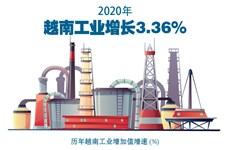 图表新闻:2020年越南工业增长3.36%