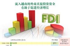 图表新闻:流入越南的外商直接投资资金有助于促进经济增长