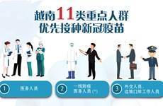 图表新闻:越南11类重点人群优先接种新冠疫苗