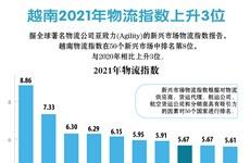 图表新闻:越南2021年物流指数上升3位