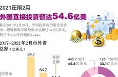 图表新闻:2021年前2月外国直接投资额达54.6亿美