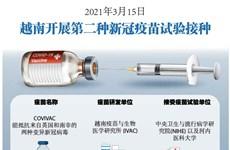 图表新闻:2021年3月15日越南开展第二种新冠疫苗试验接种