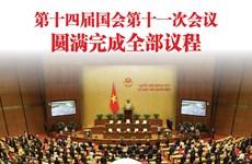 图表新闻:第十四届国会第十一次会议圆满完成全部议程