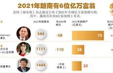 图表新闻:2021年越南有6位亿万富翁