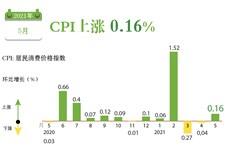 图表新闻:CPI上涨 0.16%