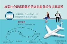 图表新闻:放宽社会距离措施后的客运服务经营计划部署