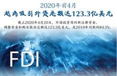 图表新闻:2020年前4月越南吸引外资总额达123.3亿美元