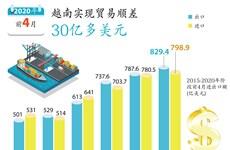 图表新闻:2020年前4月越南实现贸易顺差30亿多美元