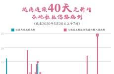 图表新闻:越南连续40天无新增本地社区传播病例