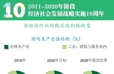 图表新闻:2011-2020年阶段经济社会发展战略10周年