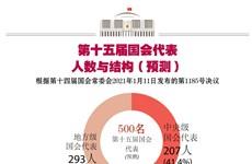 图表新闻:第十五届国会代表人数和结构(预测)